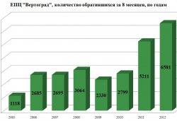 ЕПЦ Вертоград, количество обратившихся за 8 месяцев, по годам