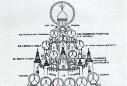 Дом Святой Троицы вечевого Пскова. Престол Святой Троицы и 24 престола возле него. Справа-храм св. Иоанна Богослова на Торгу. Идеализированная схема Г.Я. Мокеева