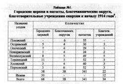 Таблица №1. Городские церкви и погосты, благочиннические округа, благотворительные учреждения епархии к началу 1914 года6