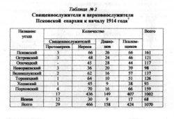 Таблица №2. Священнослужители и церковнослужители Псковской епархии к началу 1914 года7
